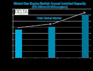 Global gas engine market graph