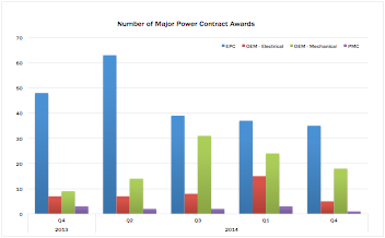 Report shows decline in UK power generation contracts