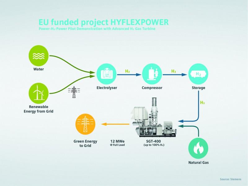 World's first power-to-X-to-power hydrogen gas turbine demonstrator   Hydrogen Power Plant Diagram      Power Engineering International