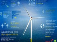 BP offshore wind