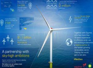 BP offshore wind