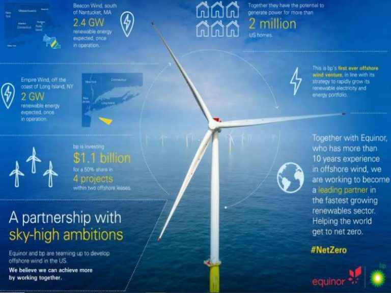 BP partners with Equinor to develop US offshore wind