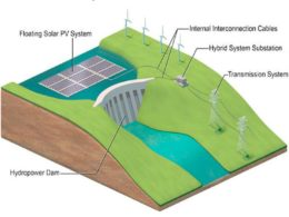 floating solar and hydro power