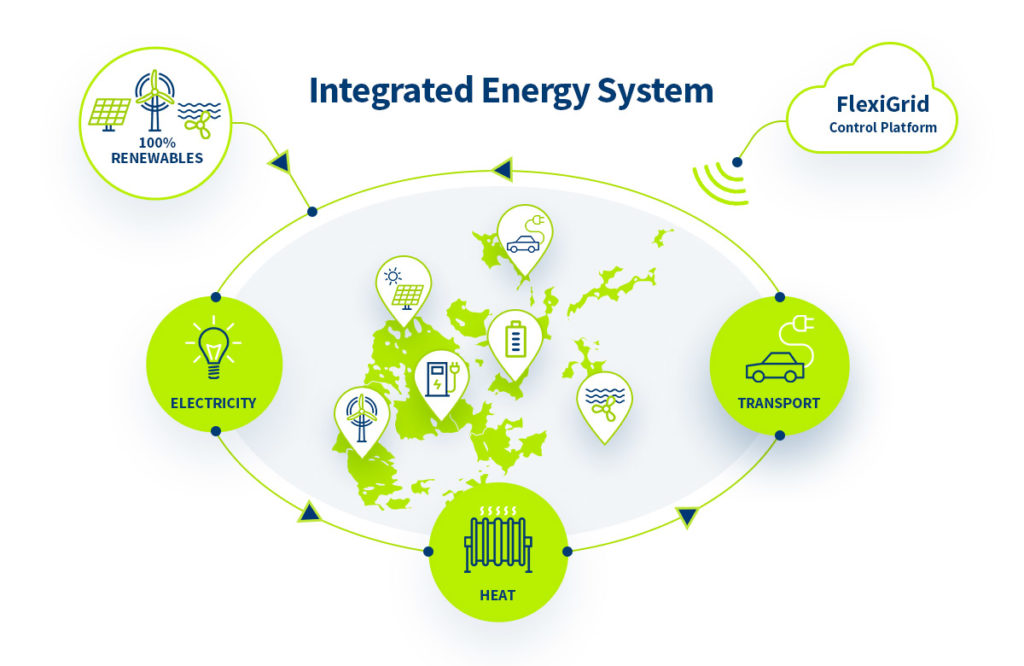 Integrated-Energy-System-on-Orkney