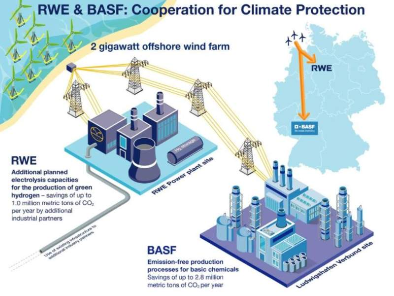 BASF and RWE partner on new climate-friendly technology